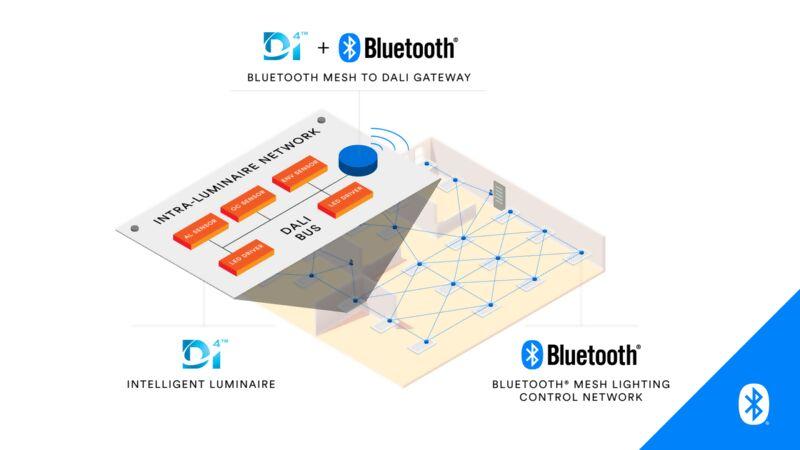 oem-solutions-bluetoothsig-daligateway_1.png.jpg?type=product_image