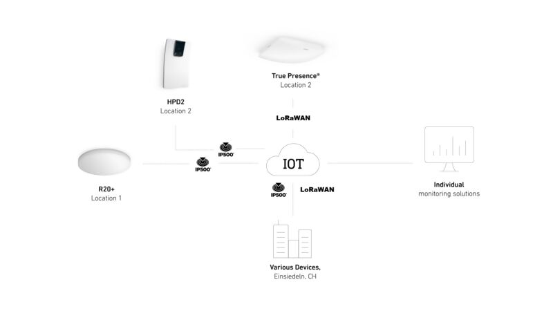 oem-solutions-iot-neu.png.jpg?type=product_image