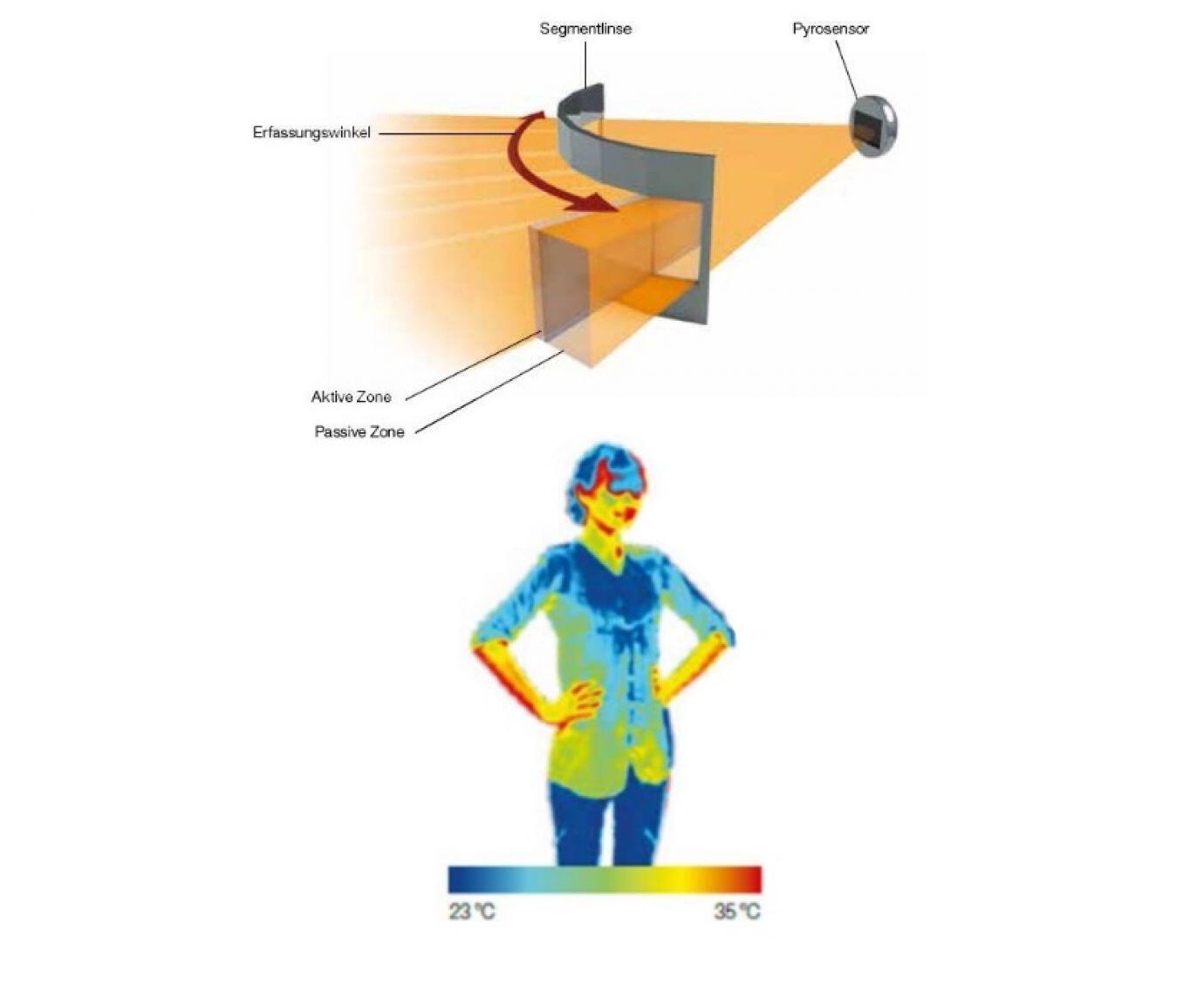 Technische Illustration aktiver und passiver Zonen eines Infrarot-Bewegunsgmelders und der Körperwärme eines Menschen