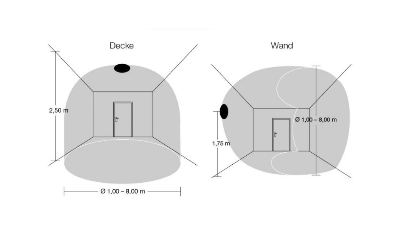 Erfassungsbereich eines HF-Sensors bei Positionierung an der Decke oder an der Wand