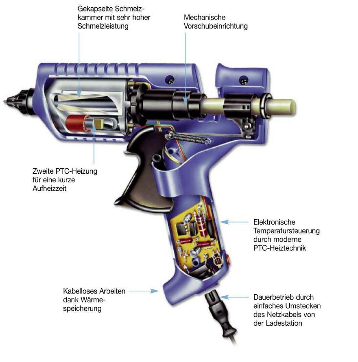 Bild einer offenen Heißklebepistole mit Erklärungstexten zur Funktionsweise