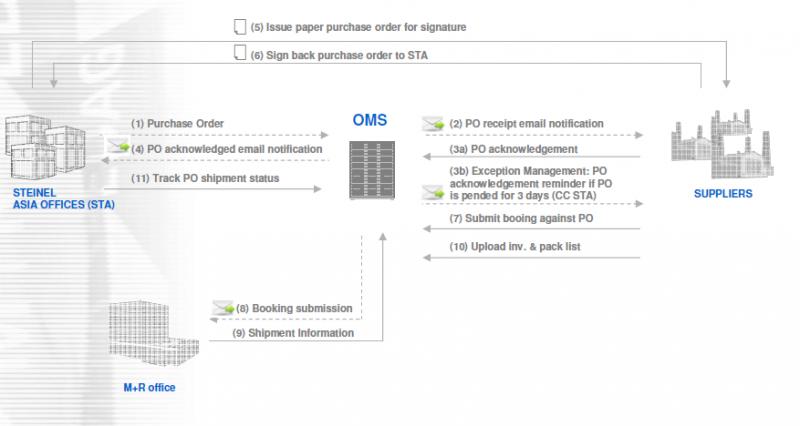 oem-solutions-ausschnitt-processflow-OMS.png