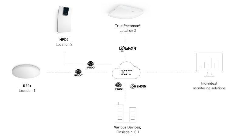 oem-solutions-iot-aufbauusecase-800x449.jpg