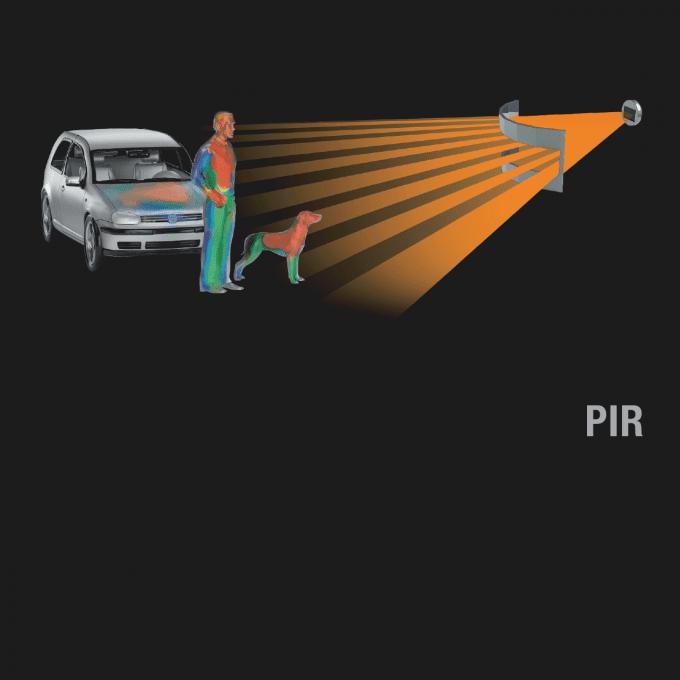 Illustration des Passiv-Infrarot Erfassungsbereiches